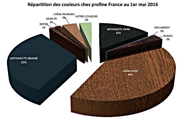 Répartition des couleurs 2016 : un an après la dernière évolution de l'offre (30 coloris), de nouvelles propositions apparaissent chez Profine avec le gris anthracite mat notamment ©Profine