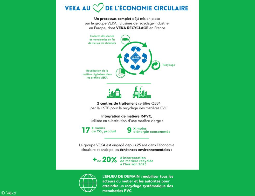 Veka France signe la charte UFME pour le recyclage des menuiseries en fin de vie